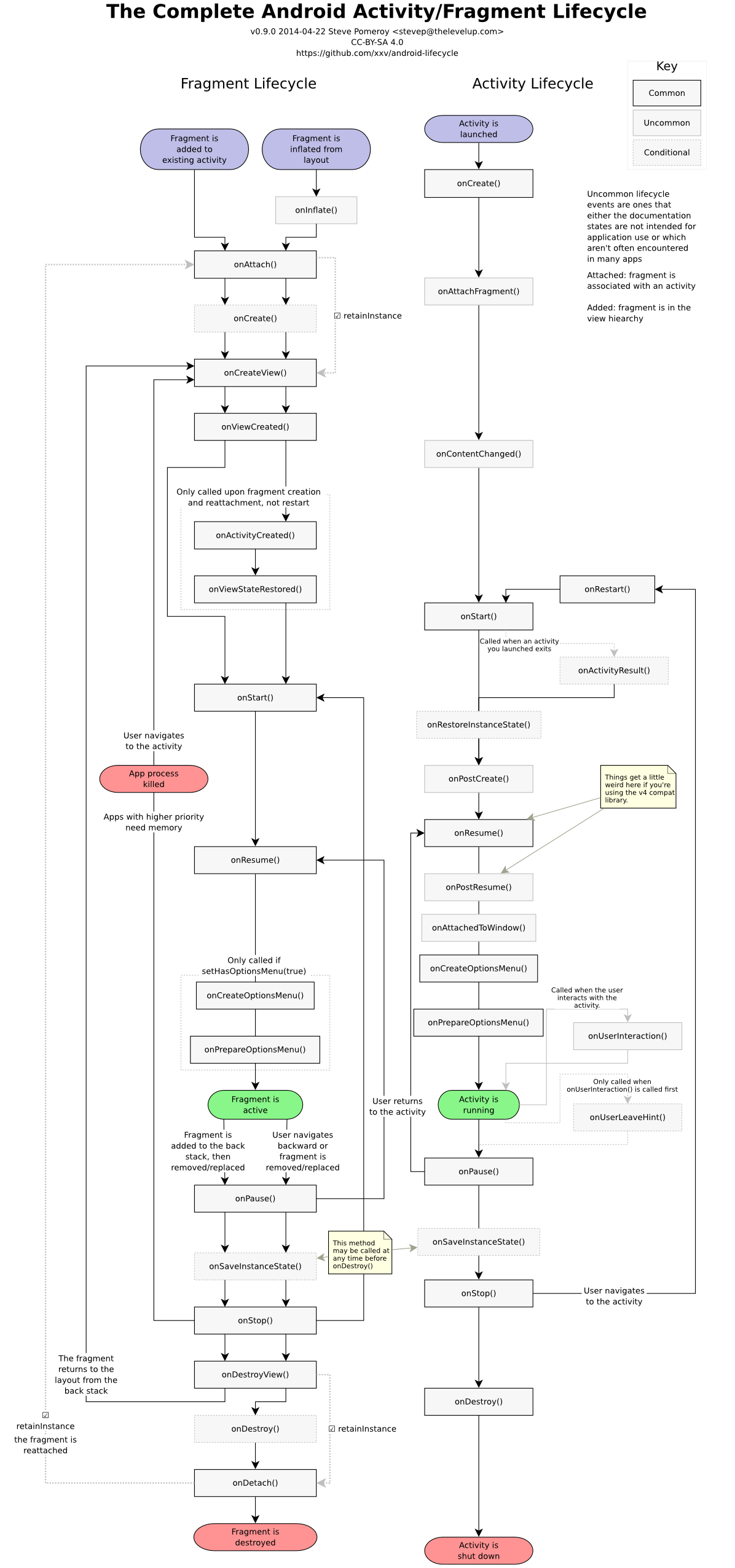 complete_android_fragment_lifecycle